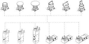 Assemblaggio delle valvole manuali con attuatore integrato